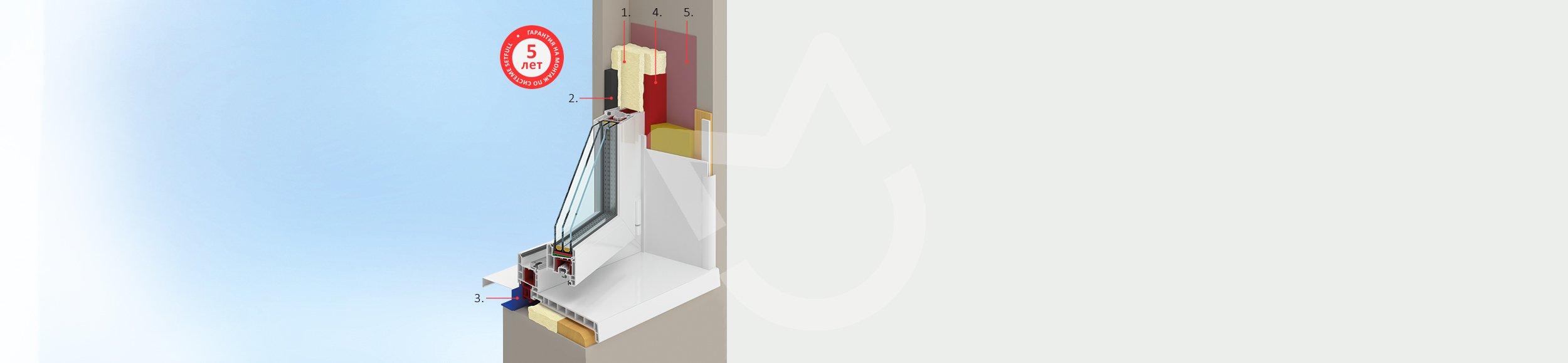 Монтаж пластиковых окон по ГОСТу — SetFull™ и базовая система монтажа